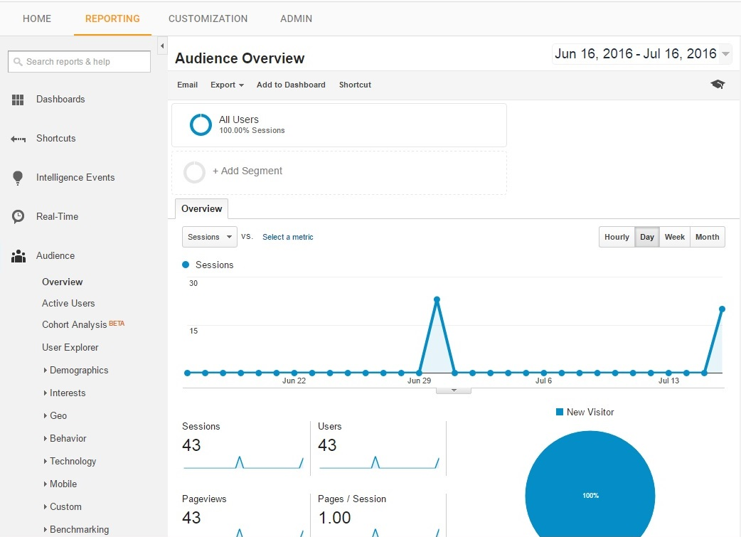 PicScout Blog - Engineering, Google Analytics