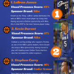 NBA's MVP – Most Visual Player