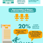 Visibility In Digital Marketing: Where Are All The Women?