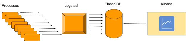 DevTalk: Logstash Aggregations at PicScout, using ELK
