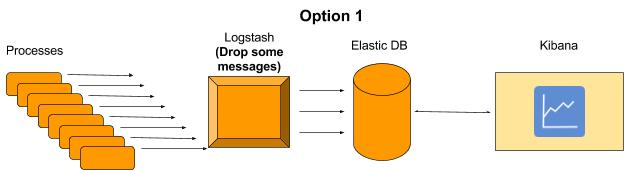 Logstash Aggregations - option 1
