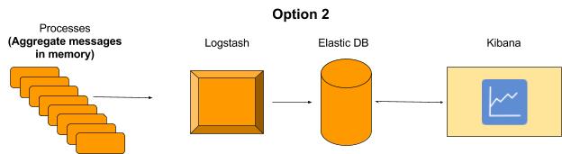 Logstash Aggregations - option 2