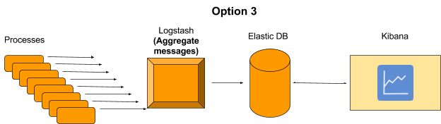 DevTalk: Logstash Aggregations at PicScout, using ELK
